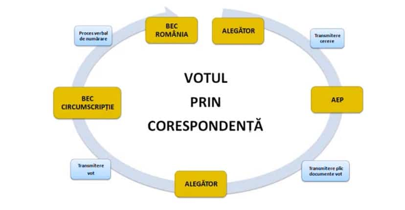 VOTUL PRIN CORESPONDENTA. PNL a finalziat proiectuld e lege pentru votul prin corespondenta