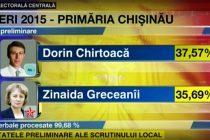 REZULTATE ALEGERI REP. MOLDOVA 14 IUNIE 2015: Pentru ce au votat moldovenii. Rasturnare de situatie la Chisinau