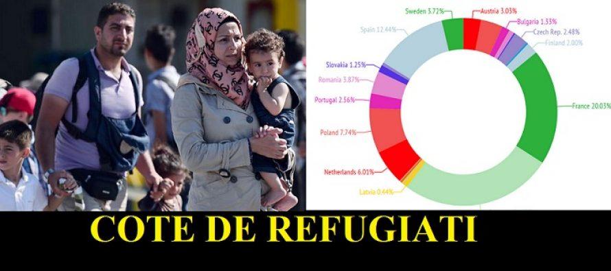 Cota de refugiati pentru Romania ajunge la un total de 6.351 de imigranti
