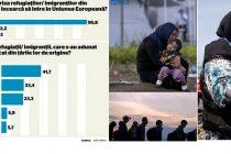 INSCOP: Romanii nu au o problema cu refugiatii, dar sa stea in ograda altora