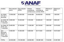 ANAF a finalizat evaluarea bunurilor confiscate in dosarul ICA