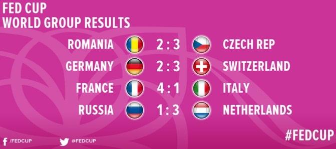 FEDCUP. Romania a ratat calificarea in semifinale dupa ce a fost invinsa de Cehia