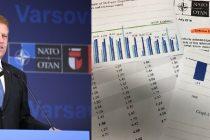 Bilantul Romaniei la Summit-ul NATO nu e un fiasco, dar nici de pus in rama cum l-a prezentat Iohannis