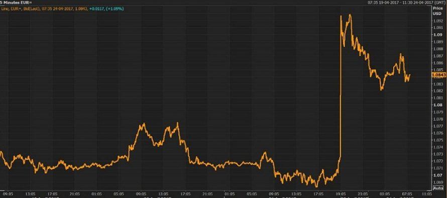 Euro s-a apreciat brusc fata de dolar si yen dupa alegerile prezidentiale din Franta