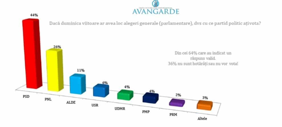 Sondaj Avangarde. Cu ce partid ar vota romanii, daca duminica viitoare ar fi alegeri generale