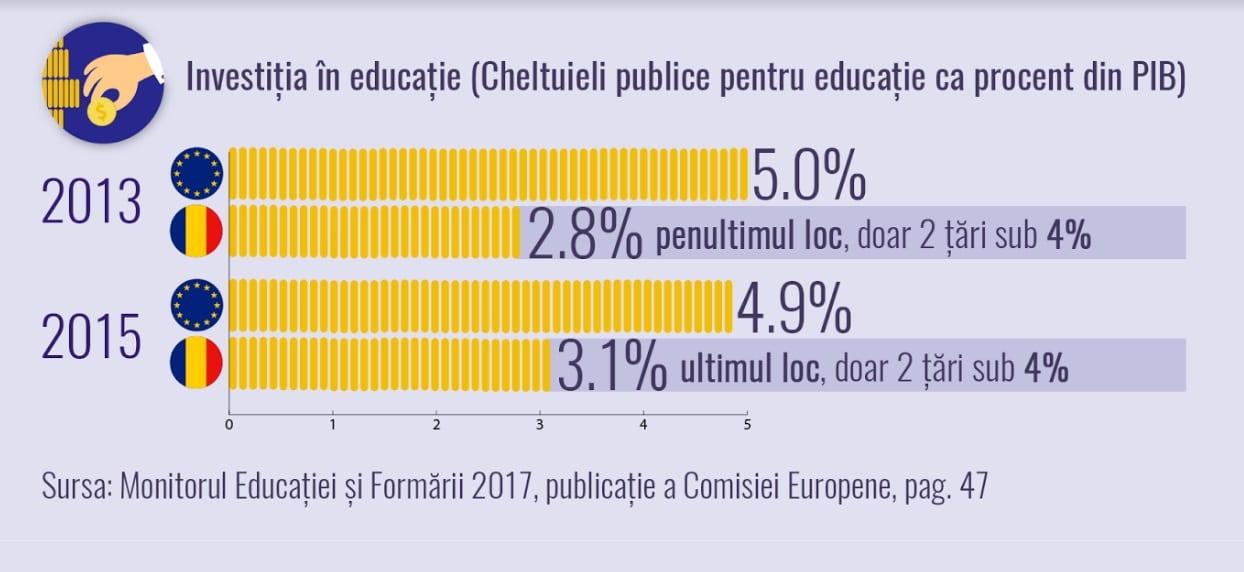 Avertisment in Invatamant: Bugetul alocat educatiei in 2018 este insuficient si asigura doar plata salariilor