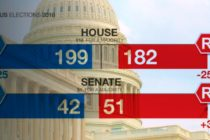 ALEGERI IN SUA: Democratii preiau controlul Camerei Reprezentantilor, Republicanii raman majoritari in Senat