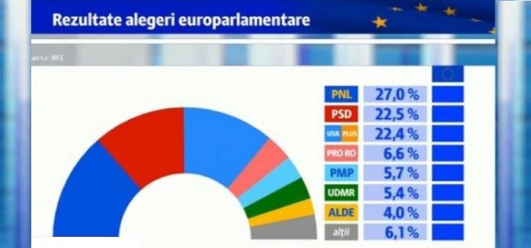 """Romanii au dat un vot de """"amenda"""", sanctionand cu stampila, in mod simbolic, asaltul la adresa justitiei din ultimii ani, iar asta se reflecta si in rezultatele finale ale alegerilor europarlamentare din 2019."""