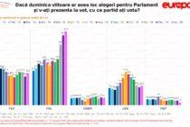 Sondaj IMAS: Ce partid ar castiga alegerile parlamentare, cine sunt marii perdanti